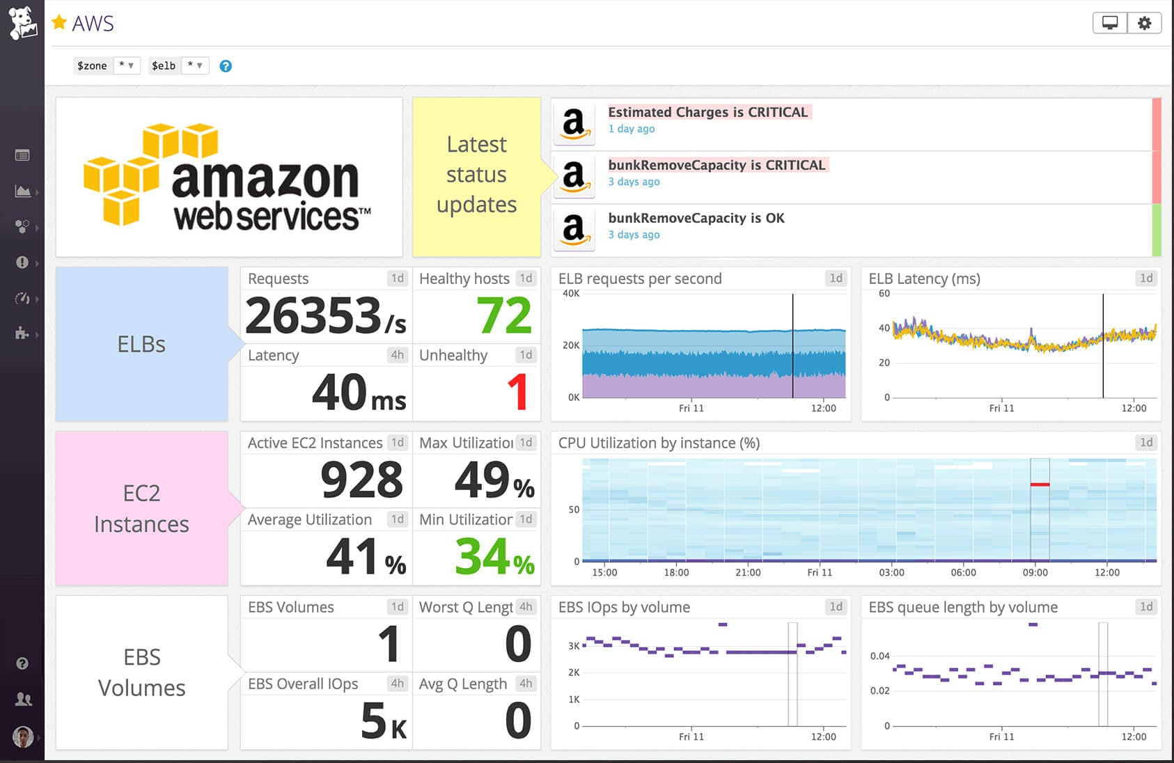 Datadog AWS Dashboard