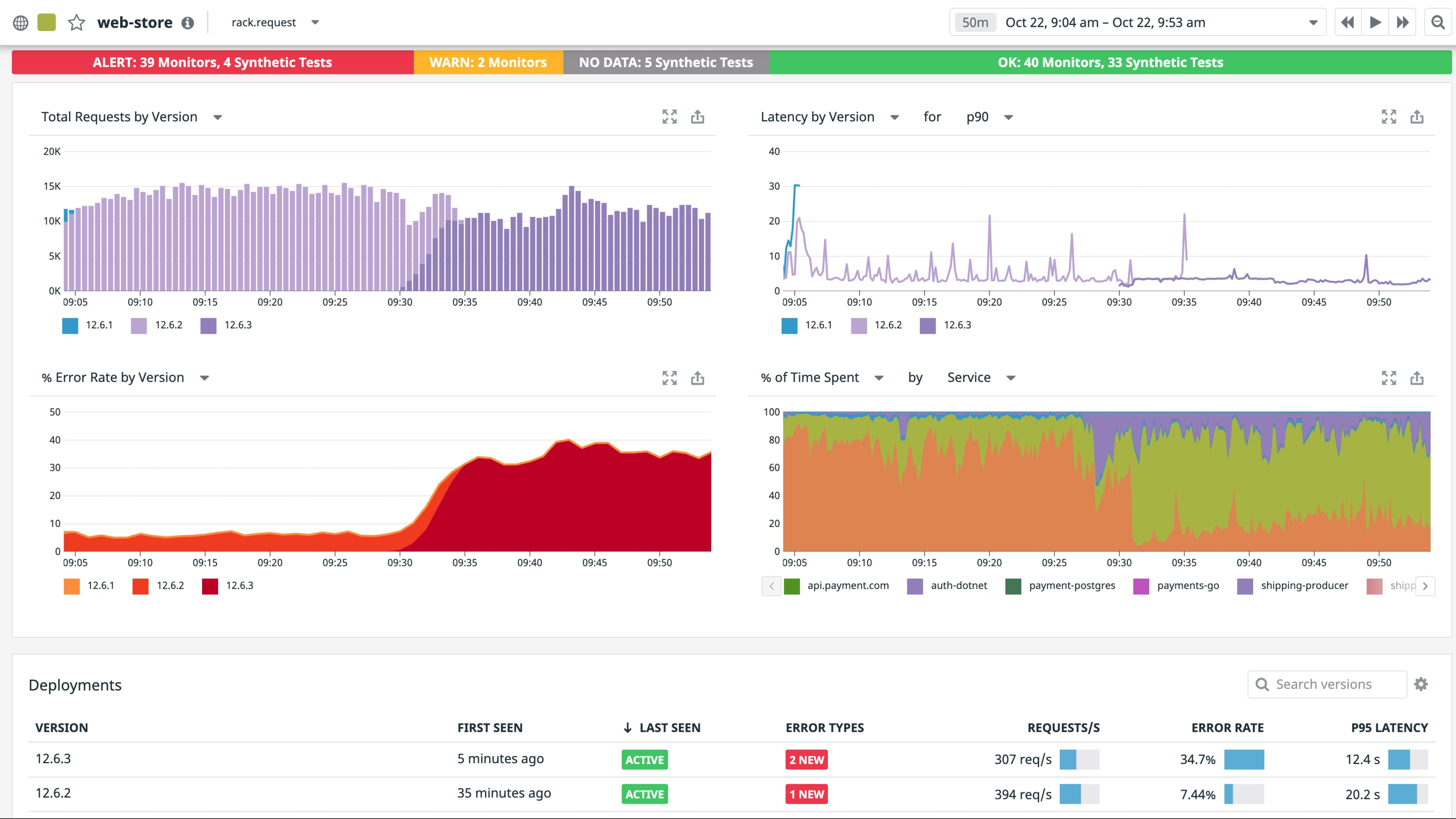 Tracking and comparing the impact of code deployments on application performance