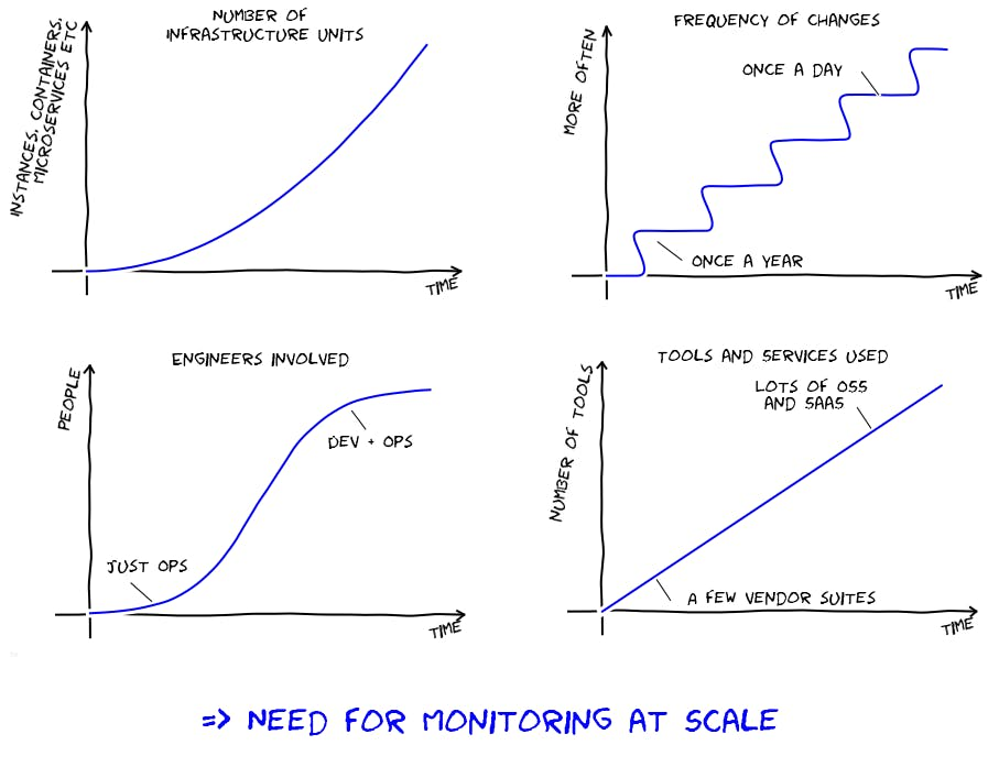 Why 2016 is the year of monitoring at scale   Datadog