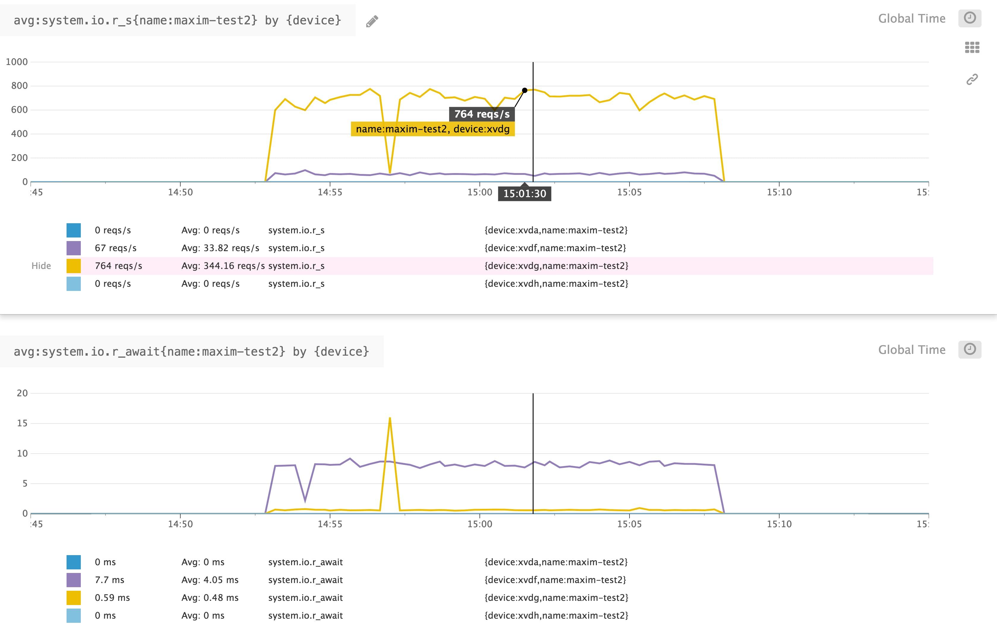 Key metrics for Amazon EBS monitoring | Datadog