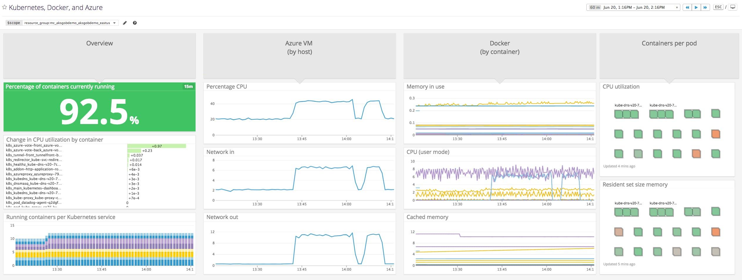 Monitor Azure Kubernetes Service with Datadog | Datadog
