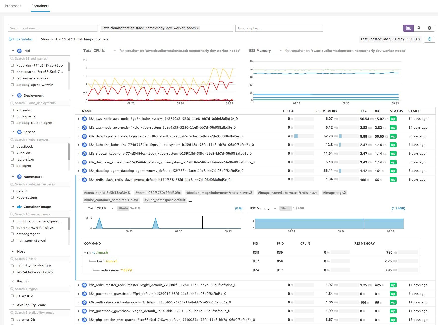 Monitor Amazon EKS with Datadog | Datadog