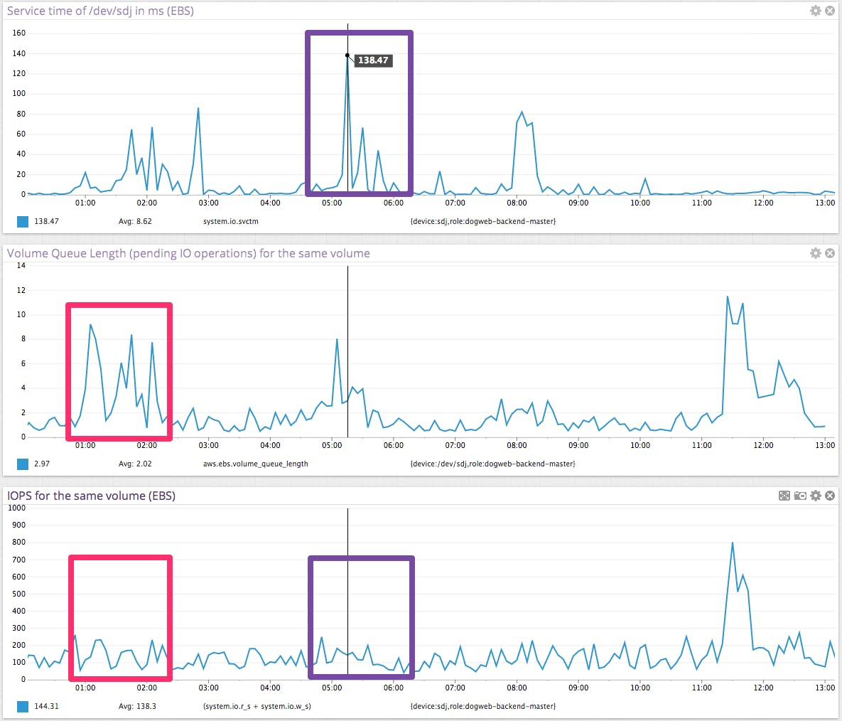 AWS EBS latency and IOPS: The surprising truth | Datadog