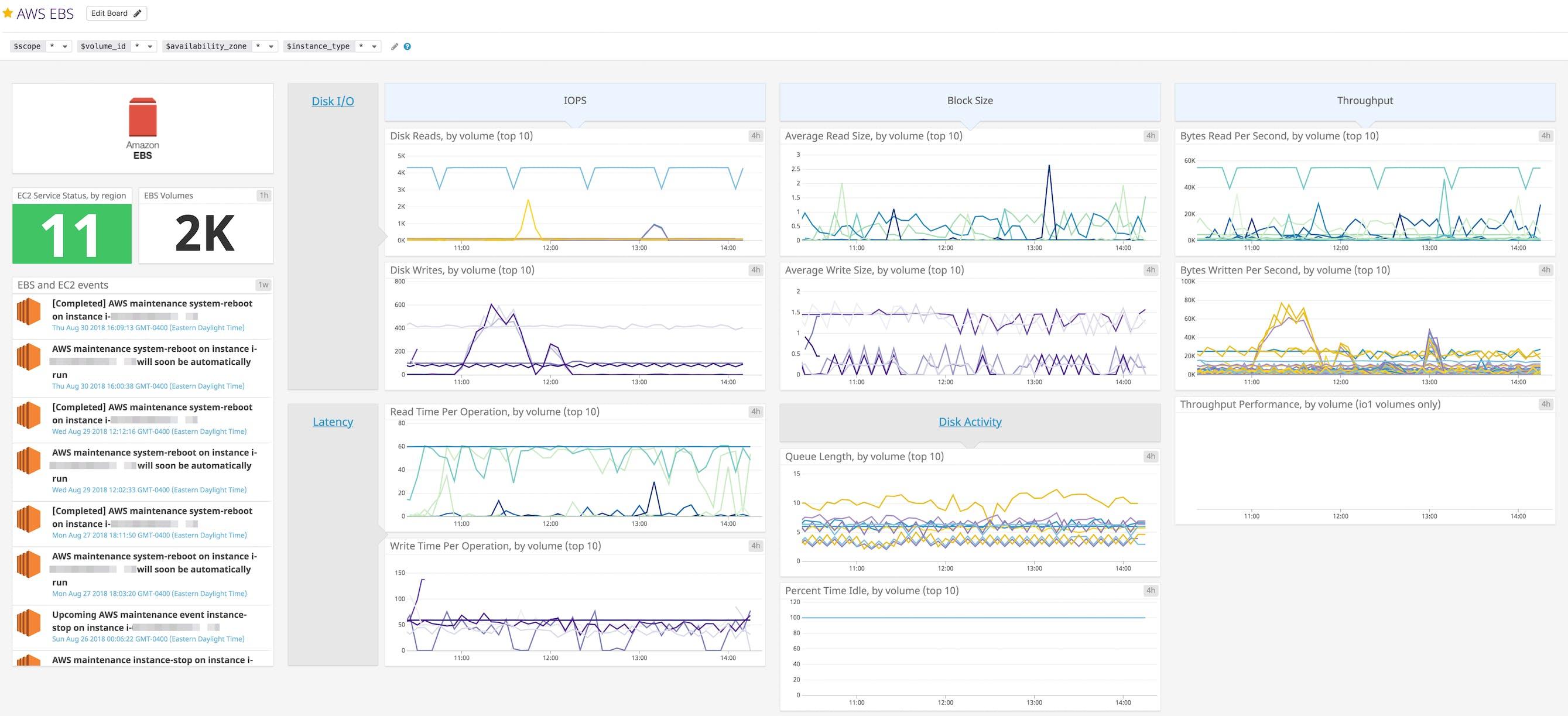 Key metrics for AWS monitoring | Datadog