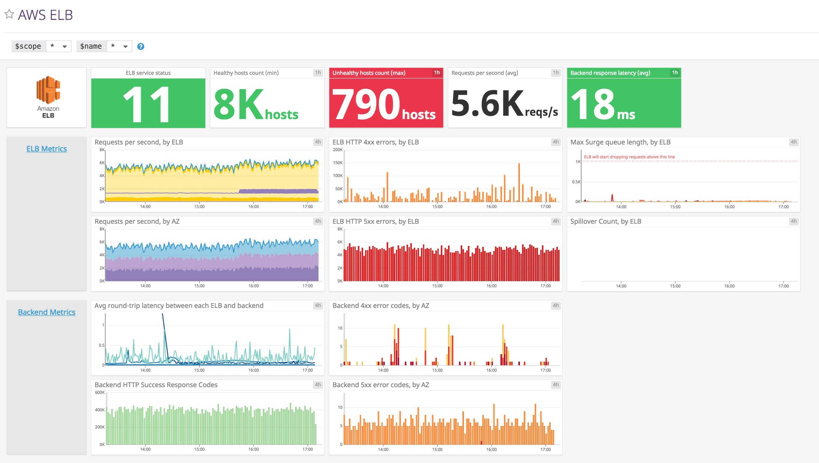 Key metrics for AWS monitoring | Datadog