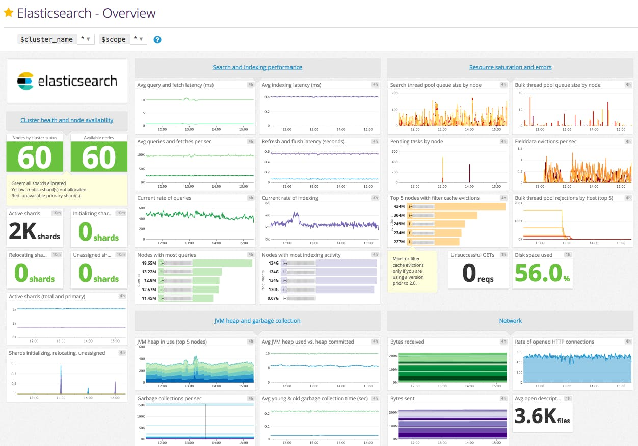 How to collect Elasticsearch metrics | Datadog