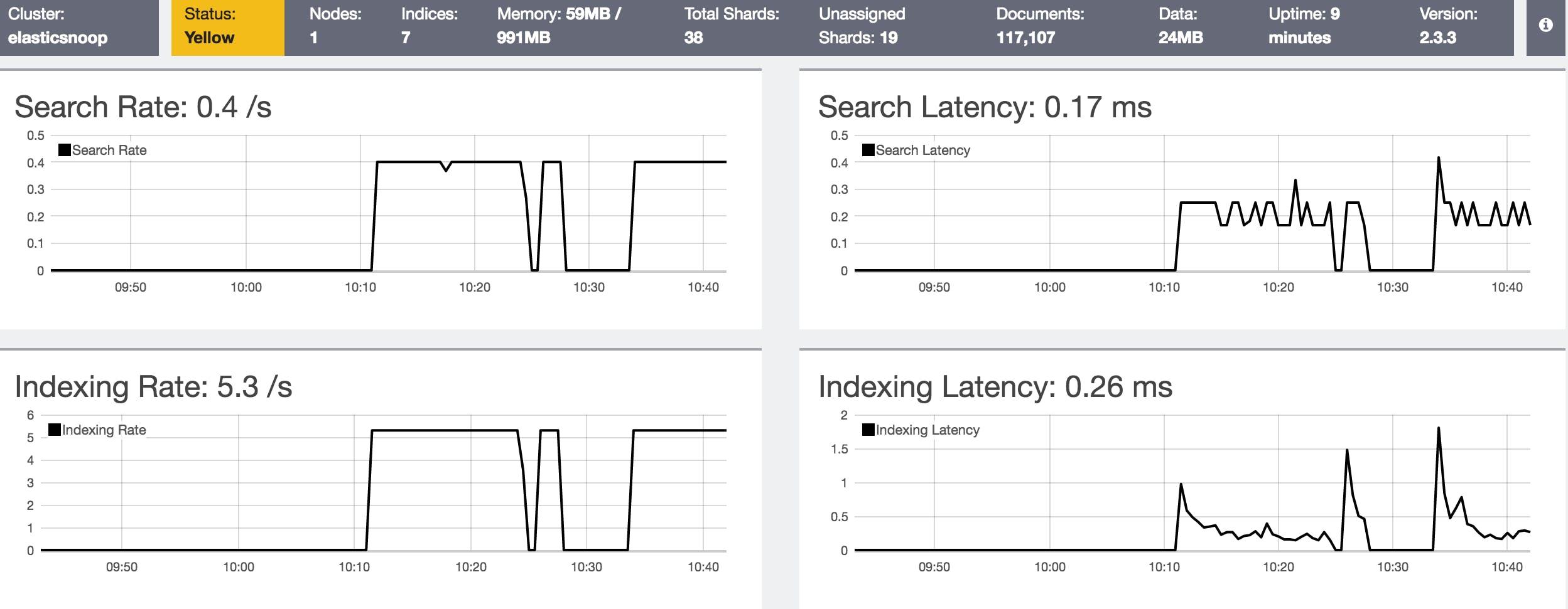 How to collect Elasticsearch metrics   Datadog