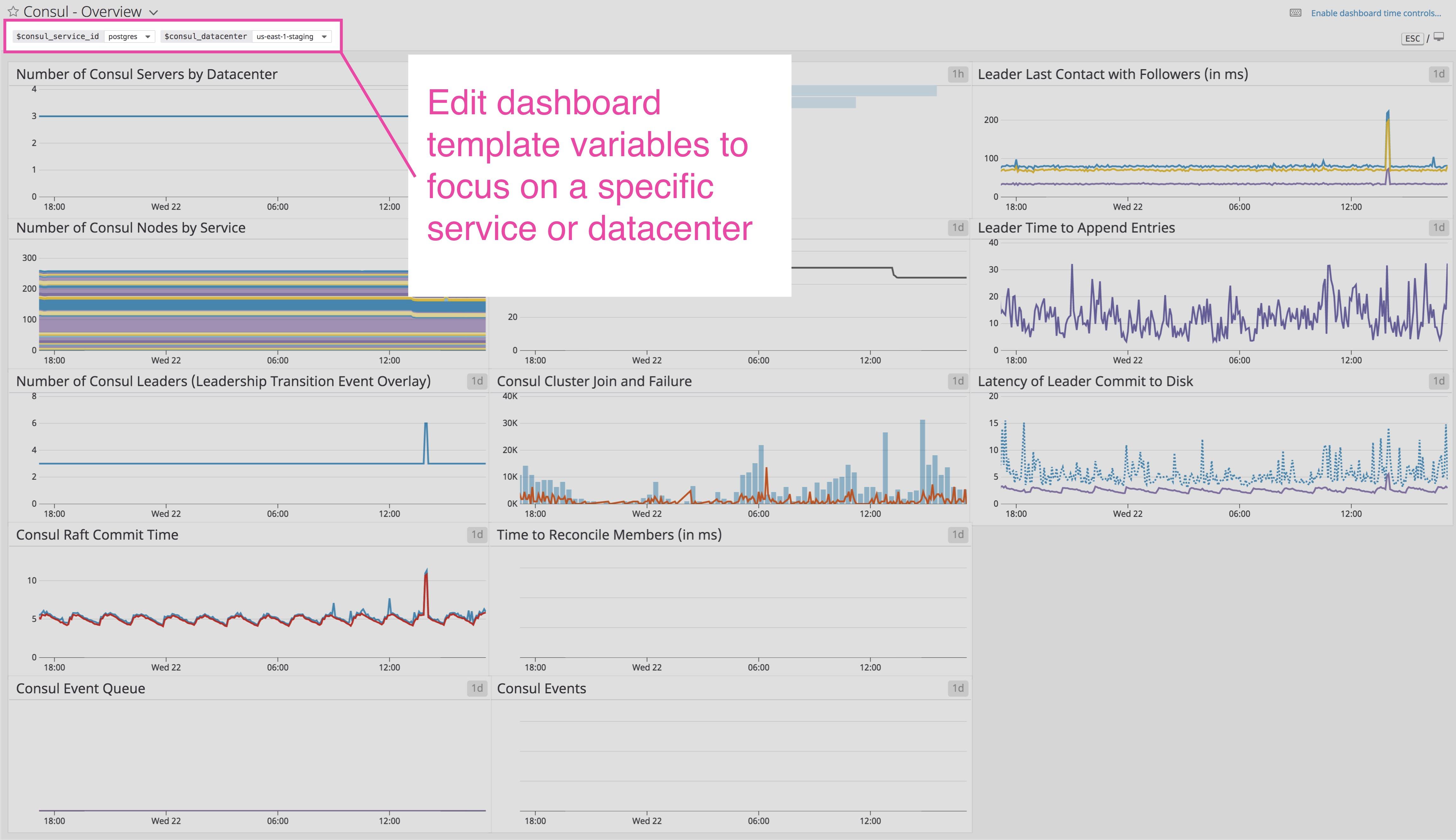 How to monitor Consul with Datadog   Datadog