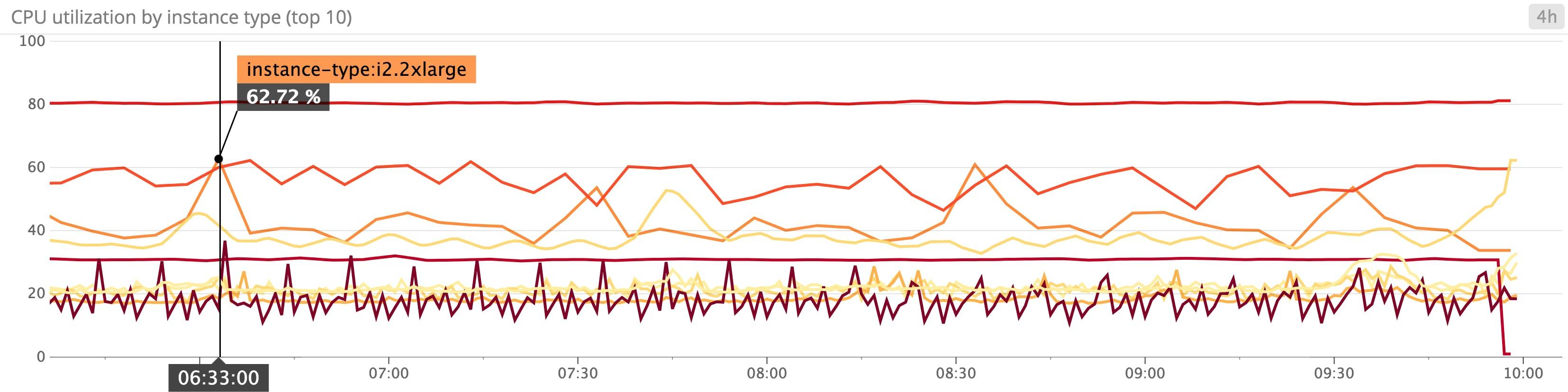 Key metrics for EC2 monitoring | Datadog