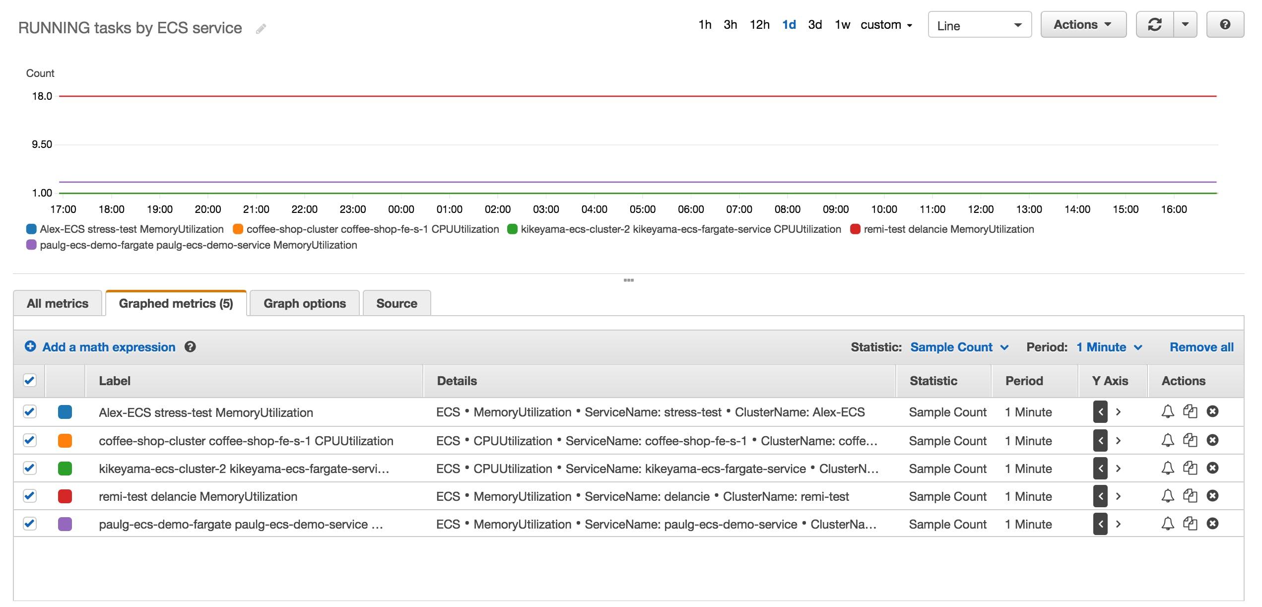 Tools for ECS monitoring | Datadog