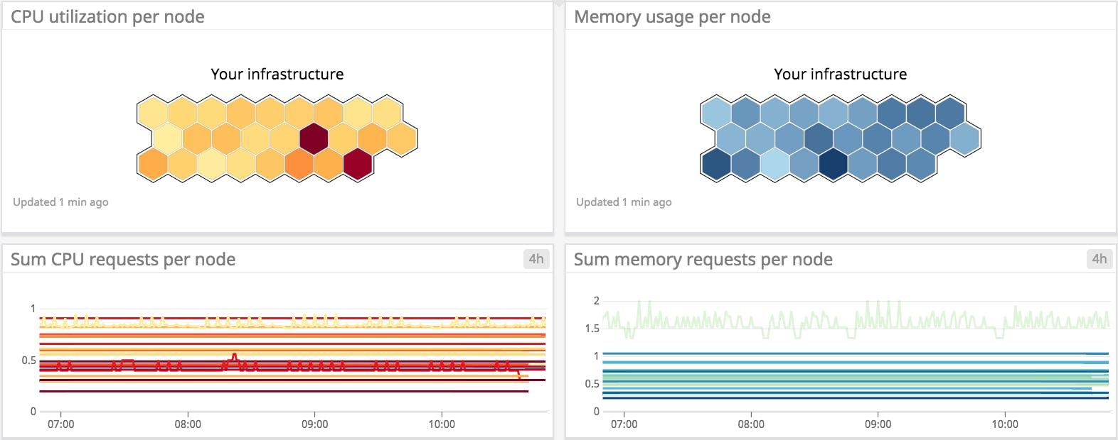 Key metrics for Amazon EKS monitoring | Datadog