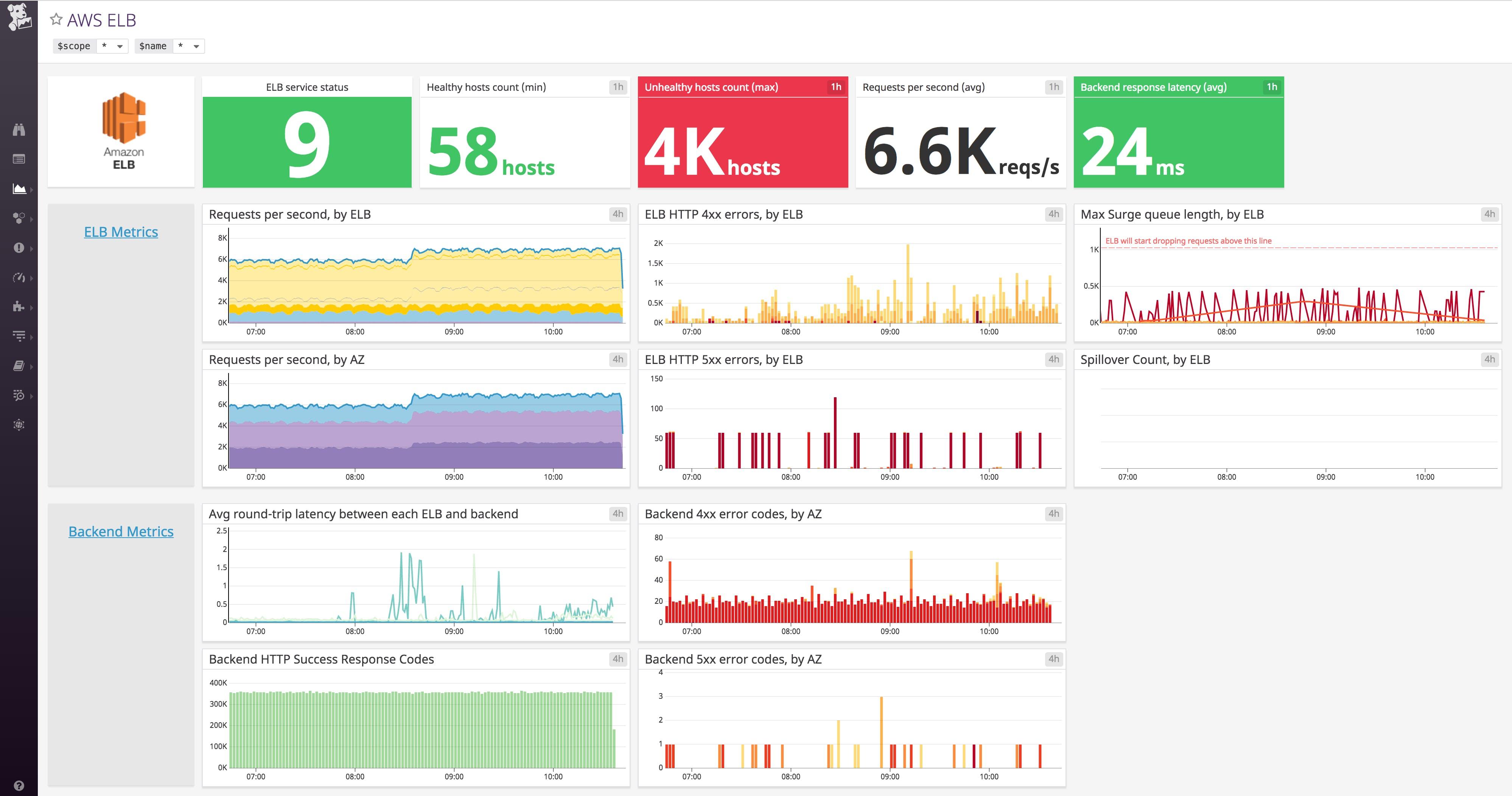 Monitoring your EKS cluster with Datadog | Datadog