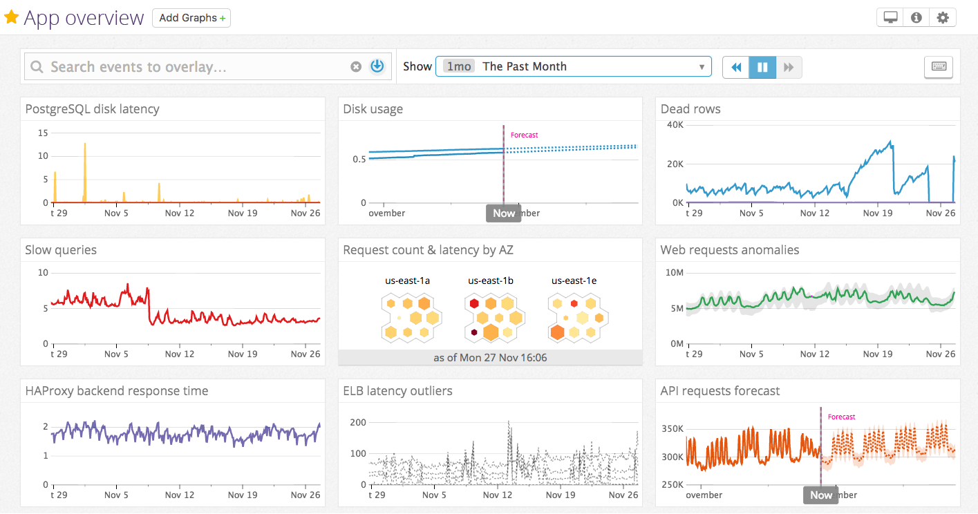 Introducing metric forecasts for predictive monitoring in