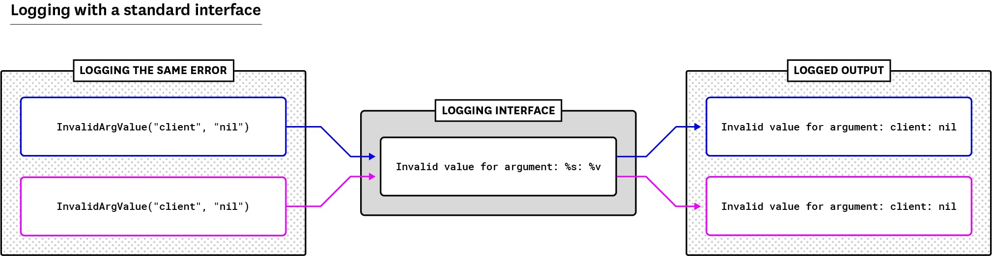 How to collect, standardize, and centralize Golang logs