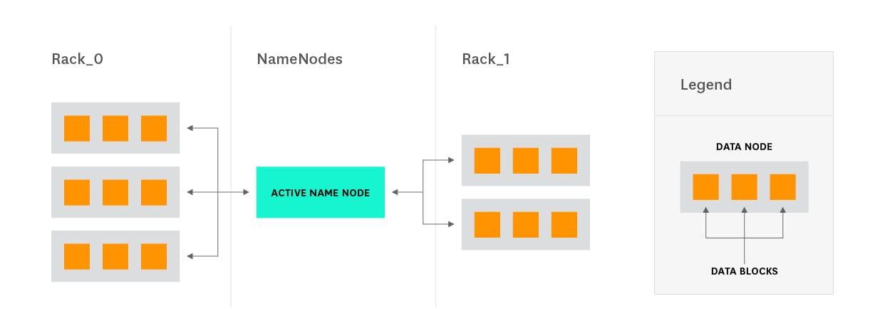 Hadoop architectural overview | Datadog