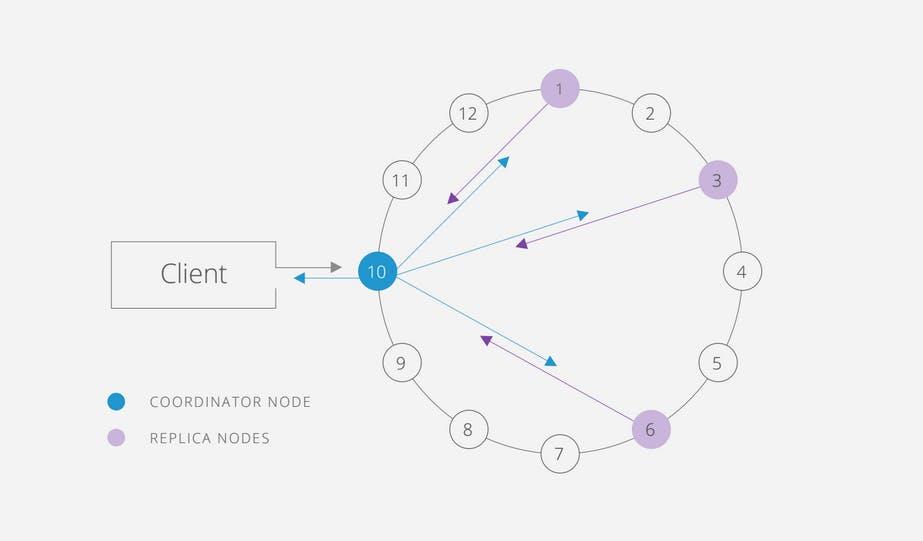 How to monitor Cassandra performance metrics | Datadog