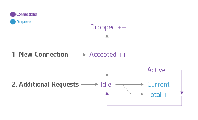How to monitor NGINX | Datadog