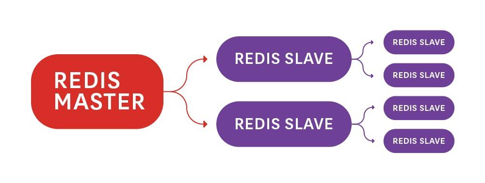 How to monitor Redis performance metrics | Datadog