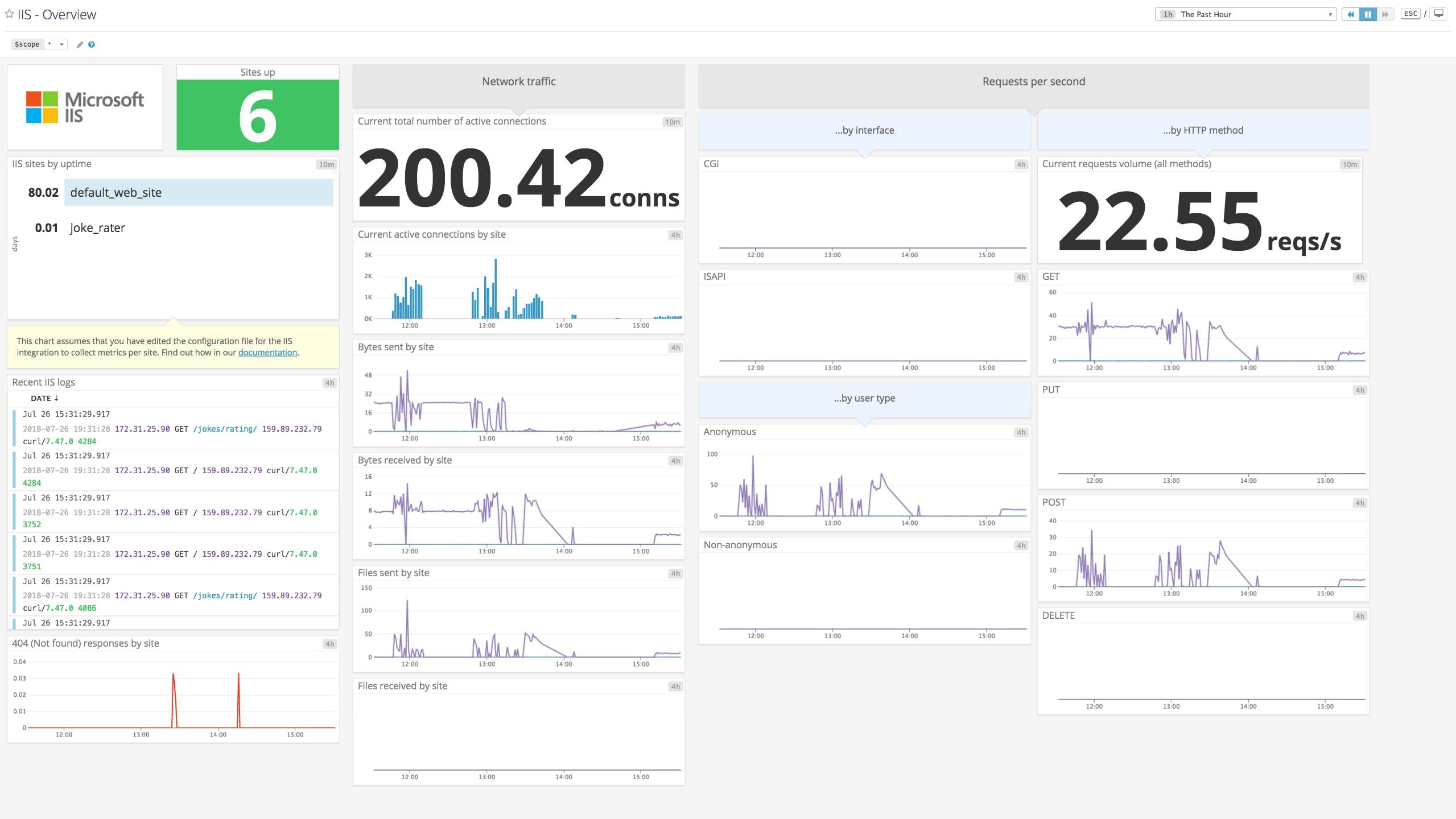 Key IIS metrics to monitor | Datadog