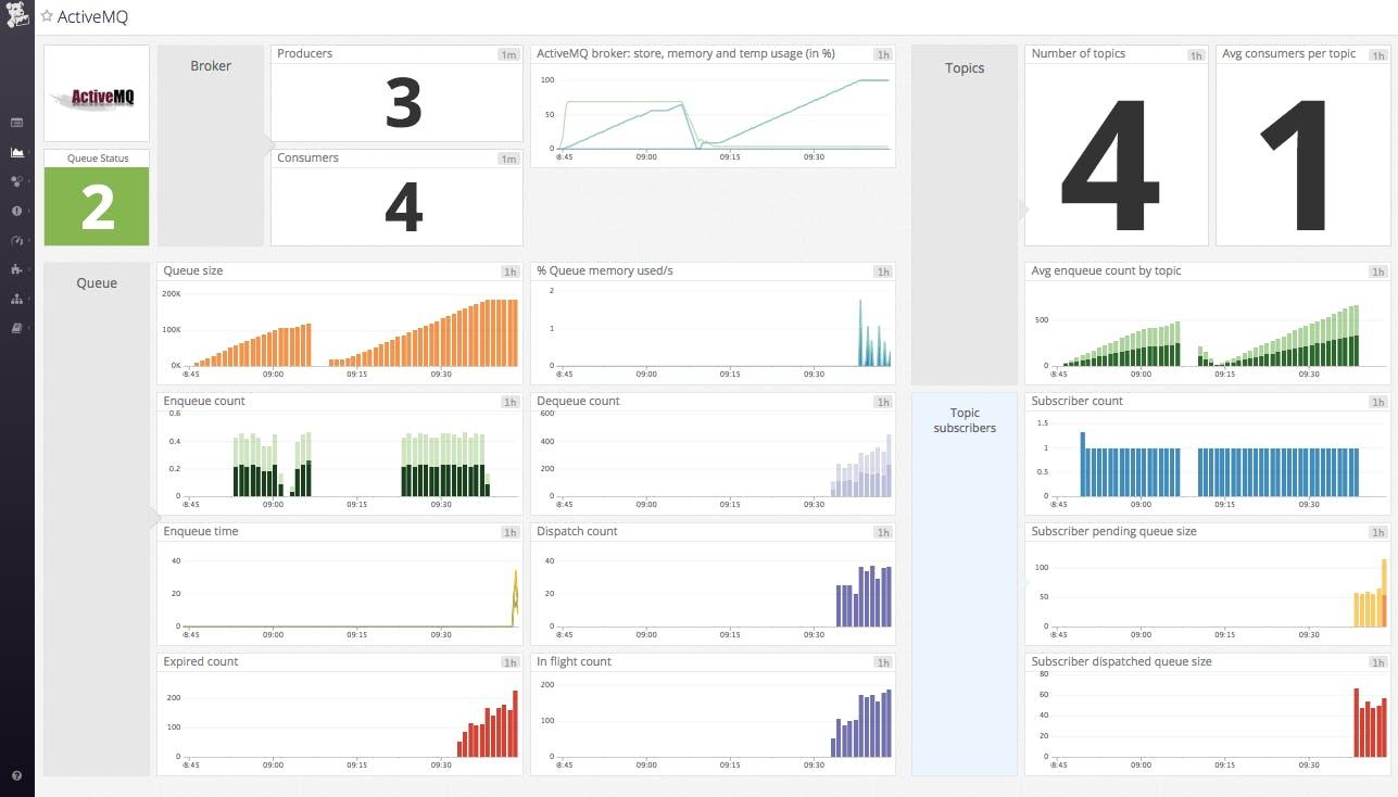 Monitor ActiveMQ metrics and performance | Datadog