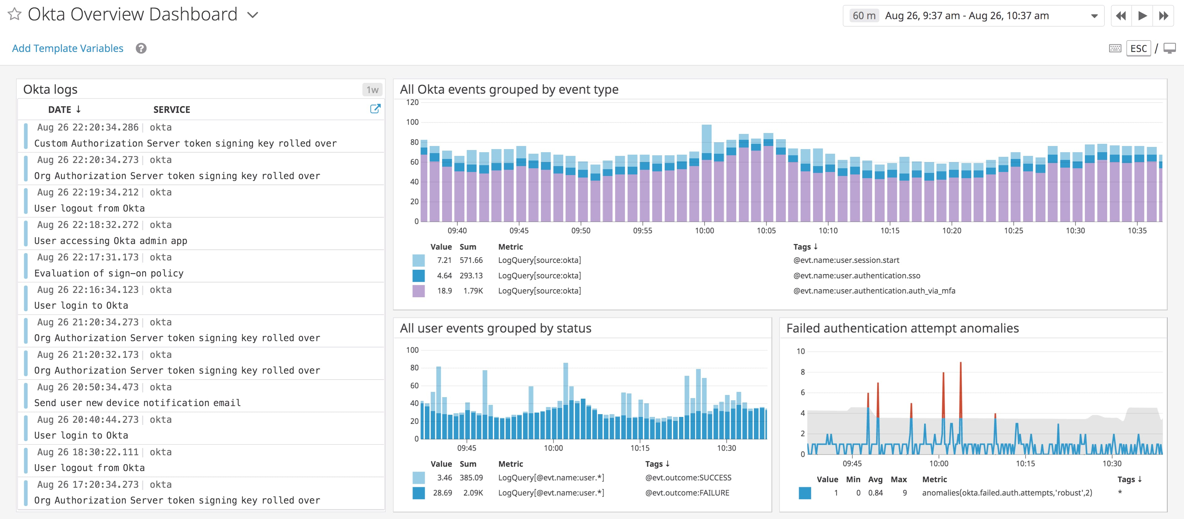 Monitor system access and unusual activity with Okta logs