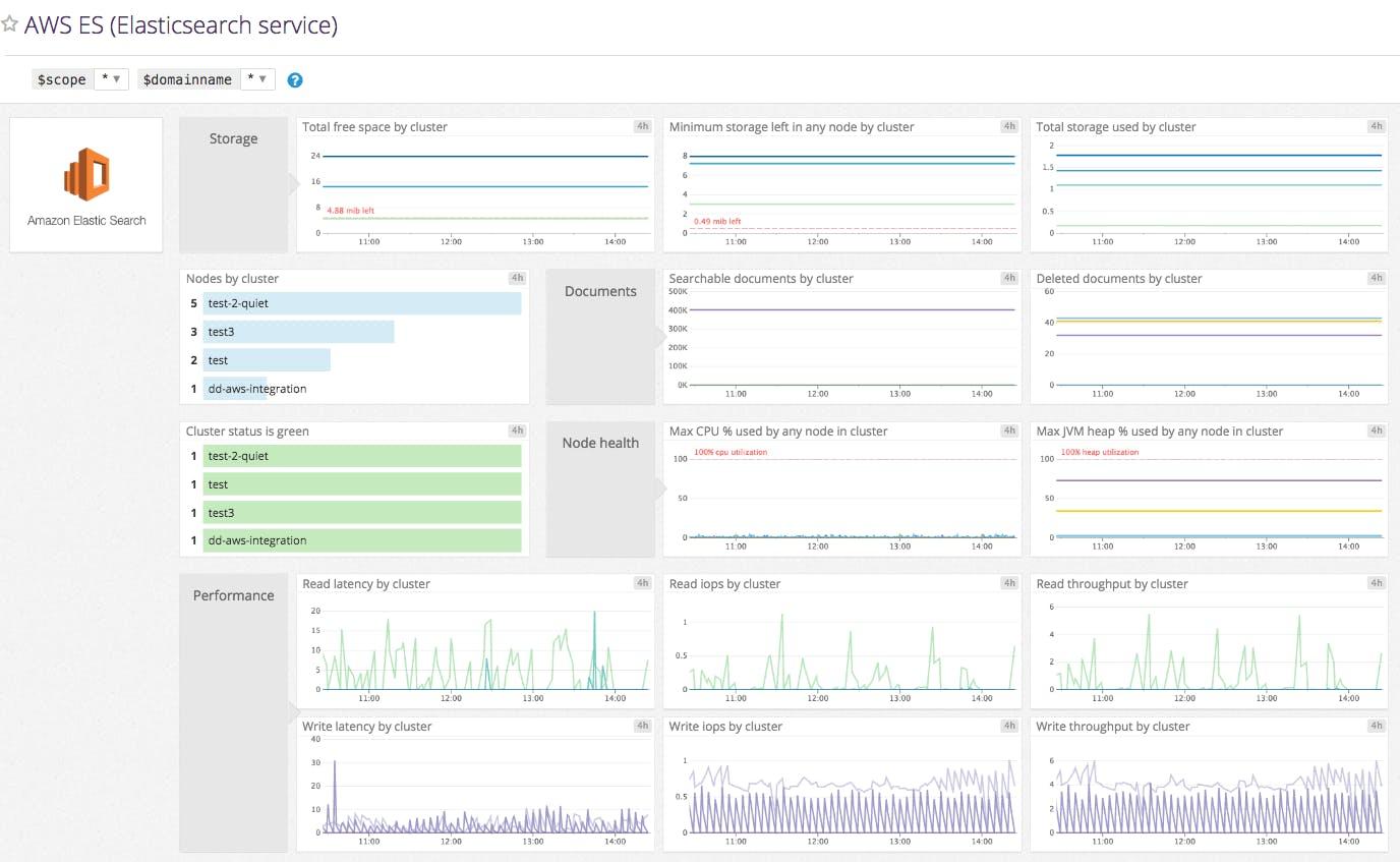 Monitor Amazon Elasticsearch Service with Datadog | Datadog