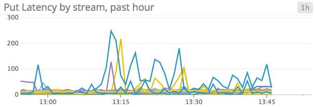 Monitor Amazon Kinesis performance | Datadog
