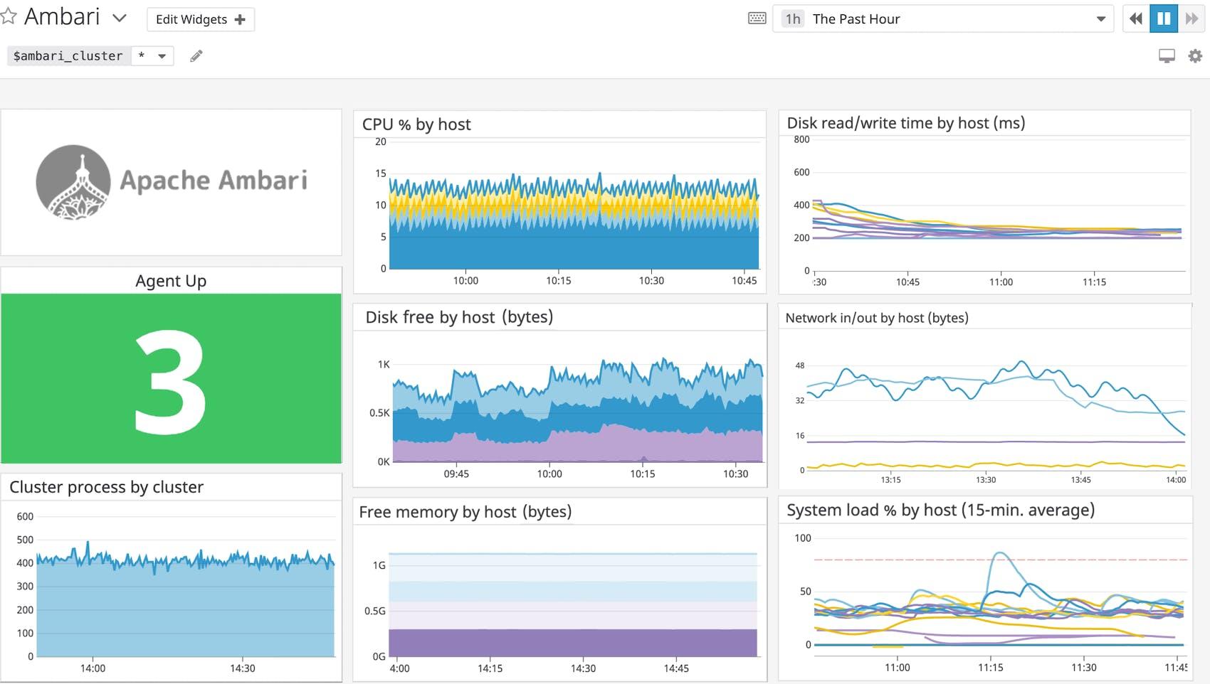 Monitor Apache Ambari with Datadog | Datadog