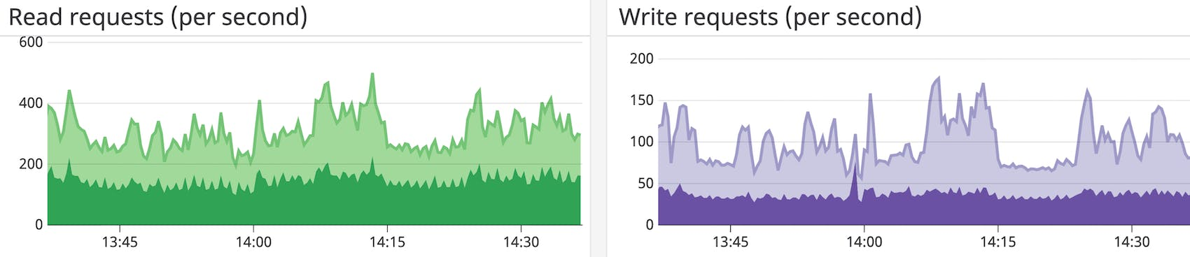 How To Connect To Mongodb Atlas