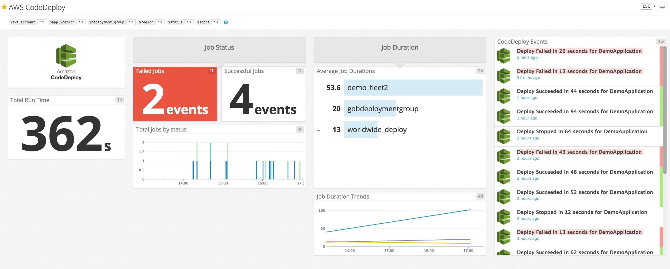Monitor AWS CodeDeploy with Datadog   Datadog
