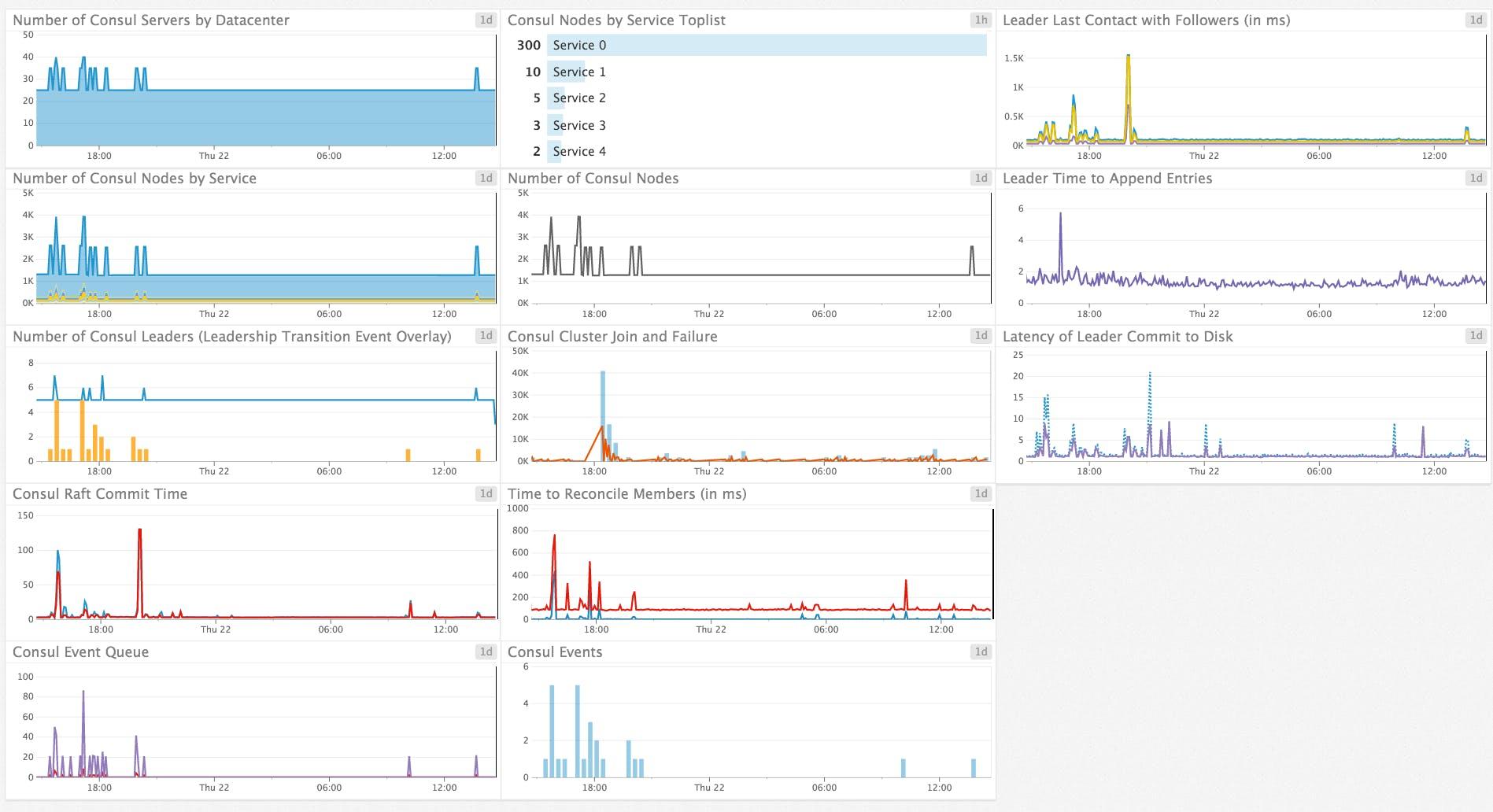 Monitor Consul health and performance with Datadog | Datadog