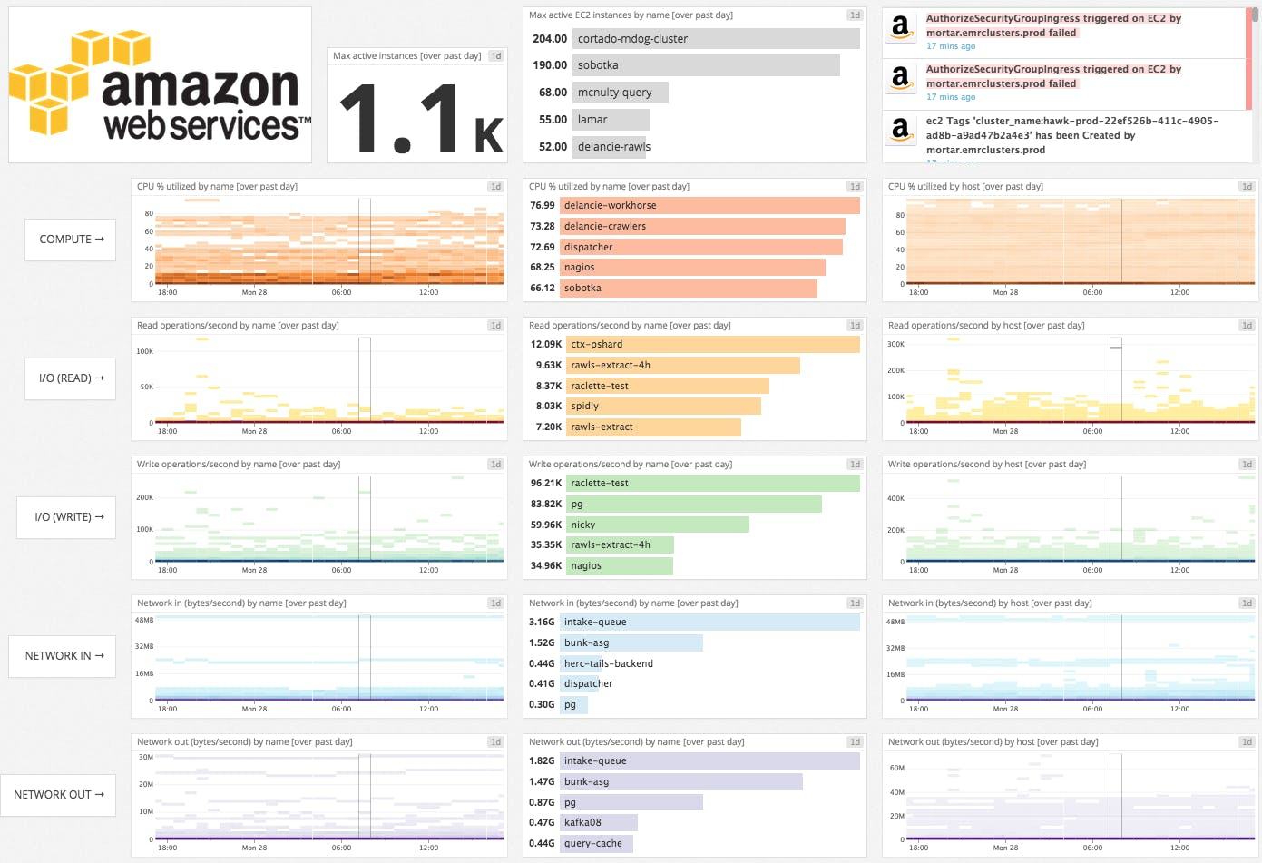 Monitor ELB performance with Datadog | Datadog