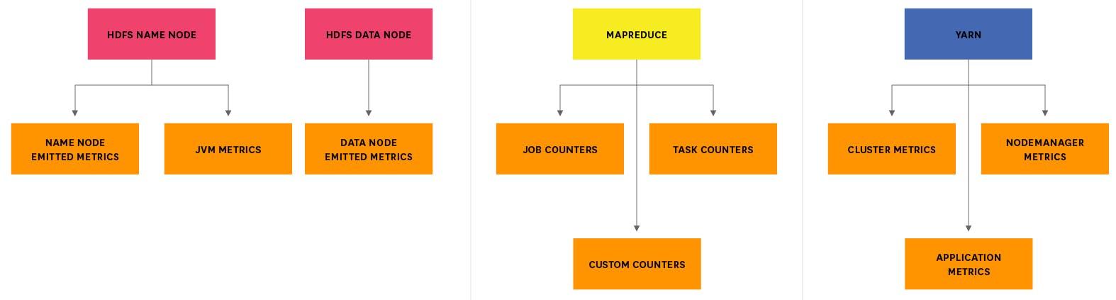 How to monitor Hadoop metrics | Datadog