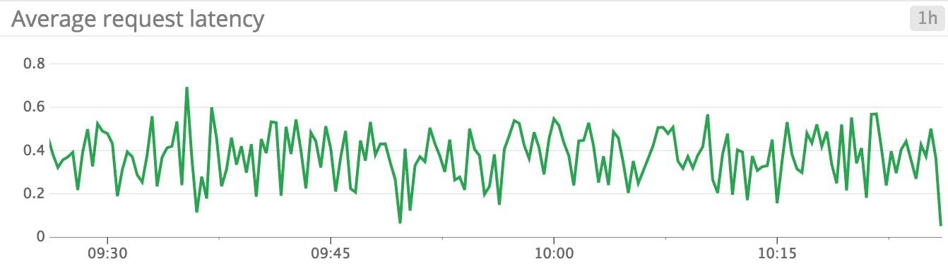 How to monitor Hadoop metrics   Datadog
