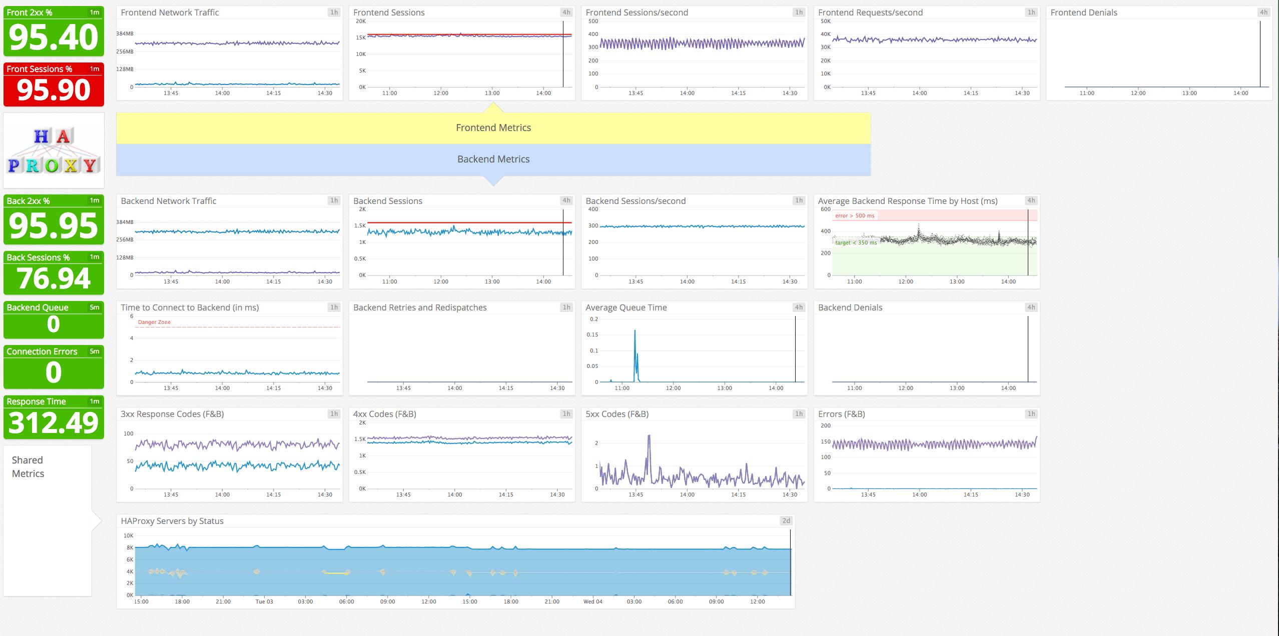 Monitor HAProxy with Datadog | Datadog