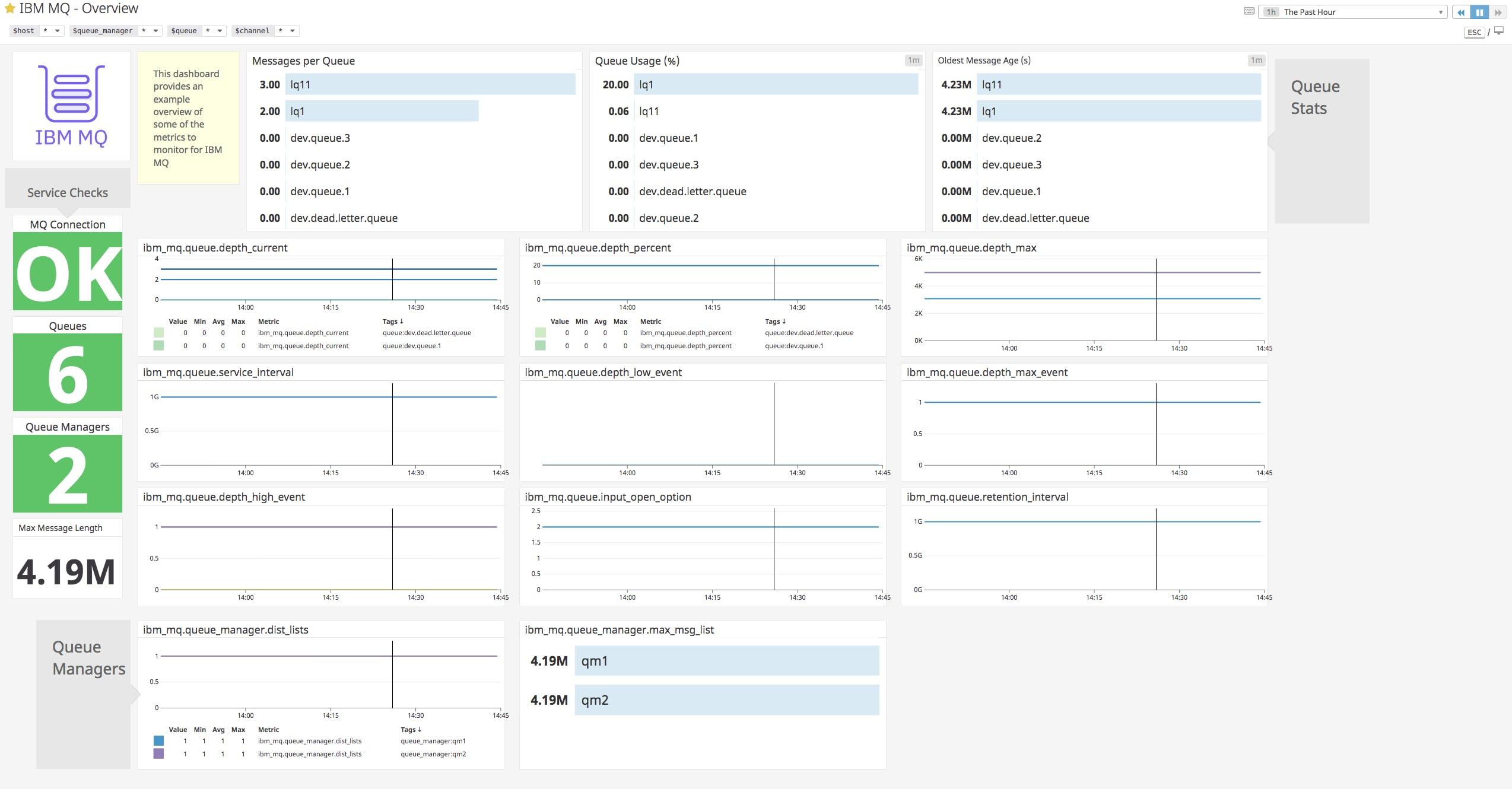 Monitor IBM MQ metrics and logs with Datadog | Datadog