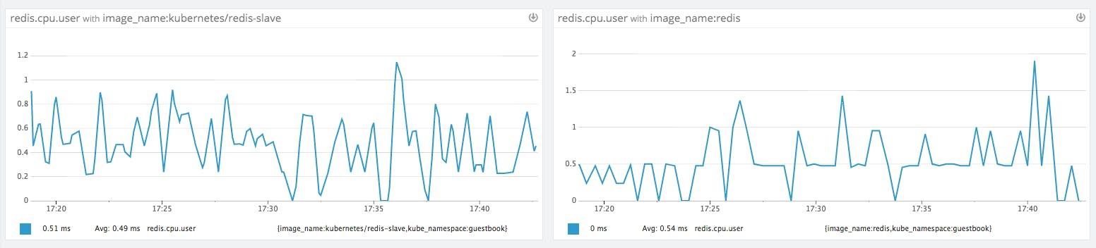 How to monitor Kubernetes + Docker with Datadog | Datadog