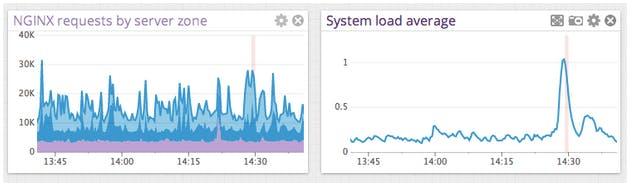 Monitor NGINX Plus Load Balancing Metrics | Datadog
