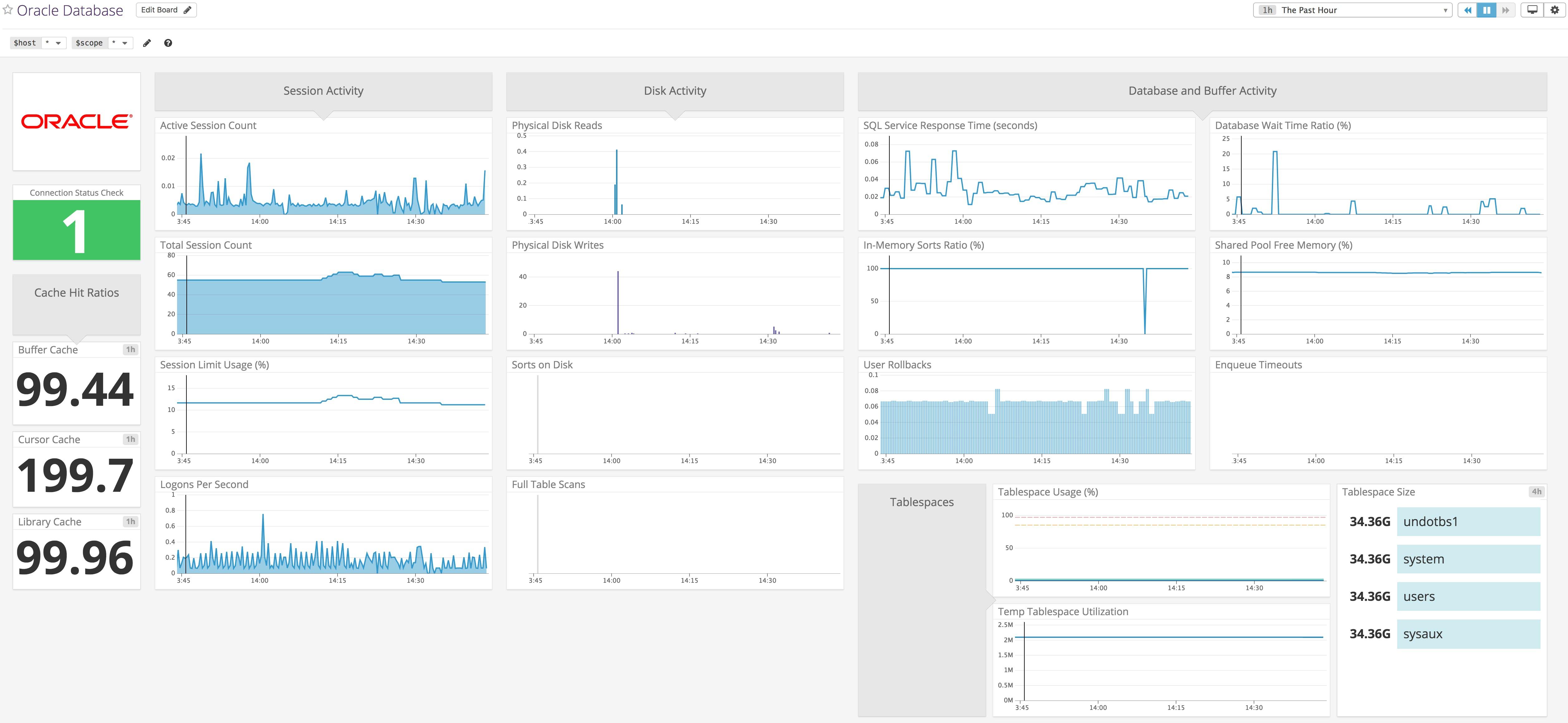 Monitor Oracle Database with Datadog   Datadog