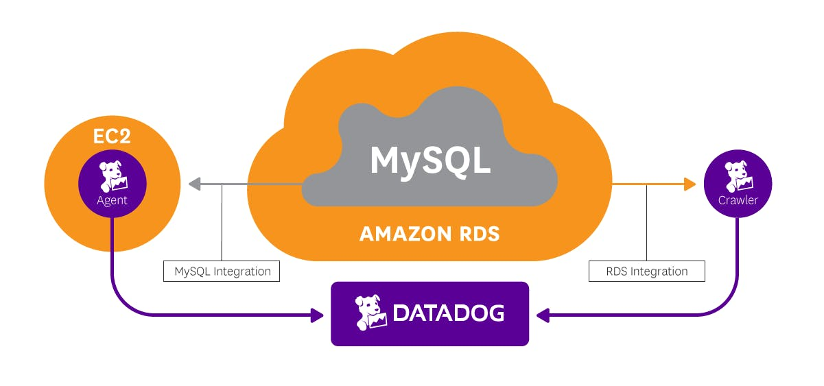 Monitor RDS MySQL using Datadog | Datadog