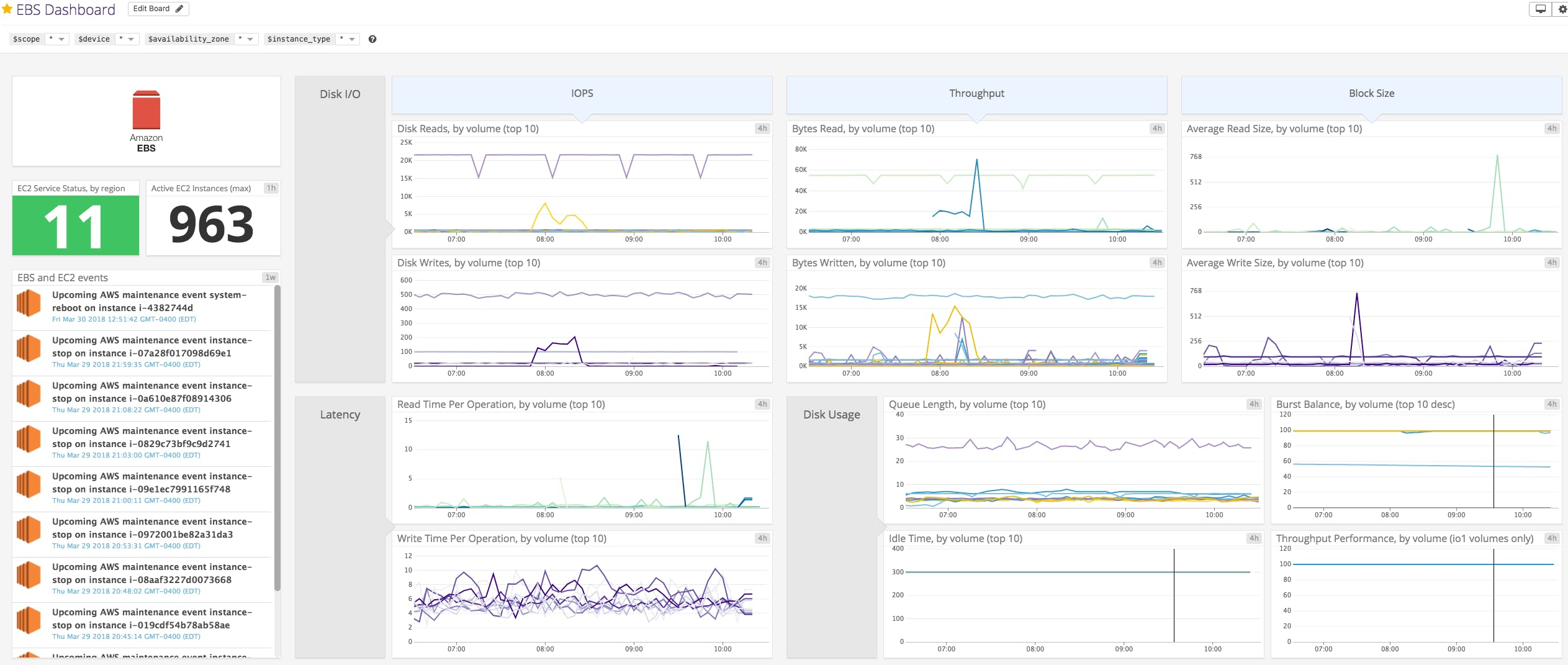 Monitoring Amazon EBS volumes with Datadog | Datadog