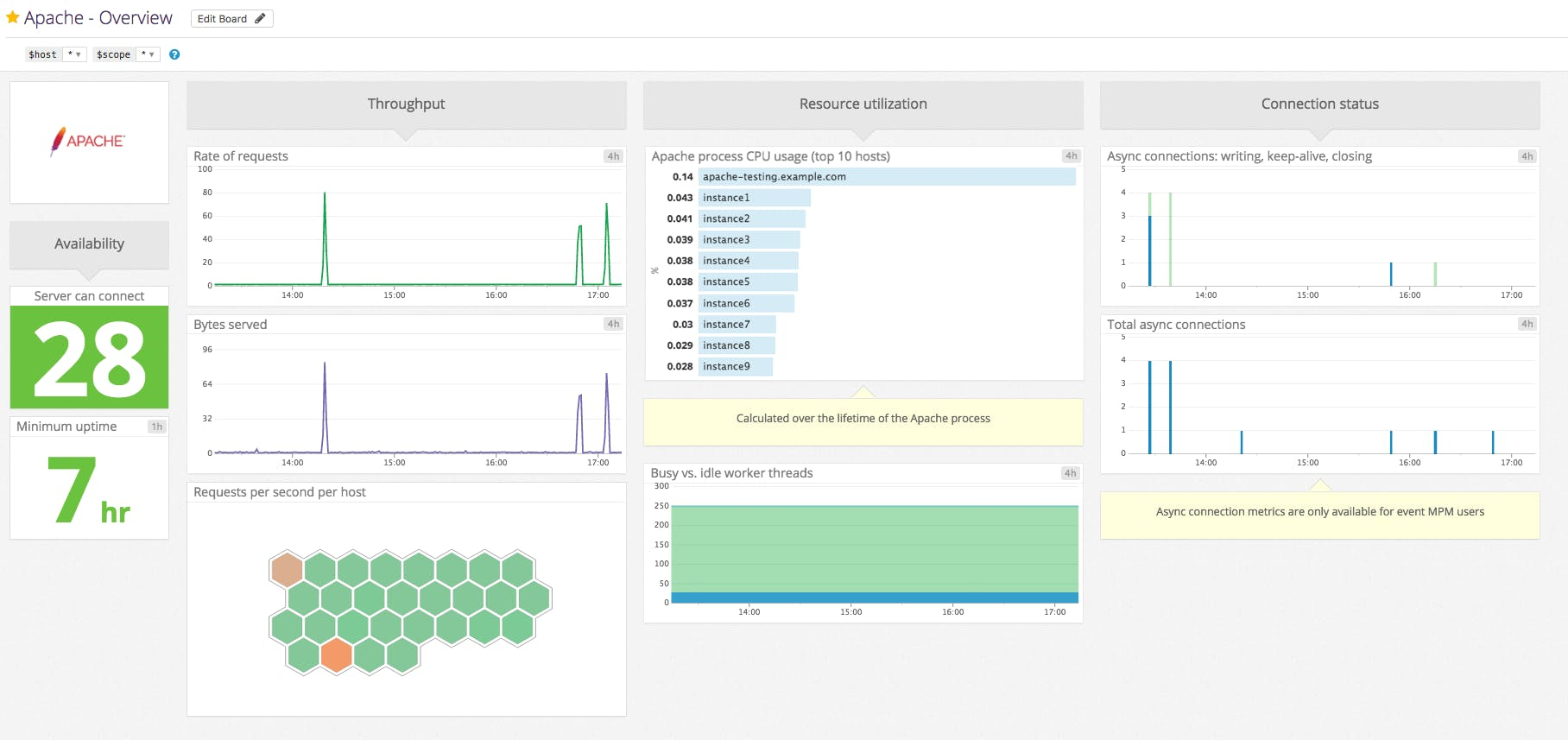 Monitoring Apache web server performance | Datadog