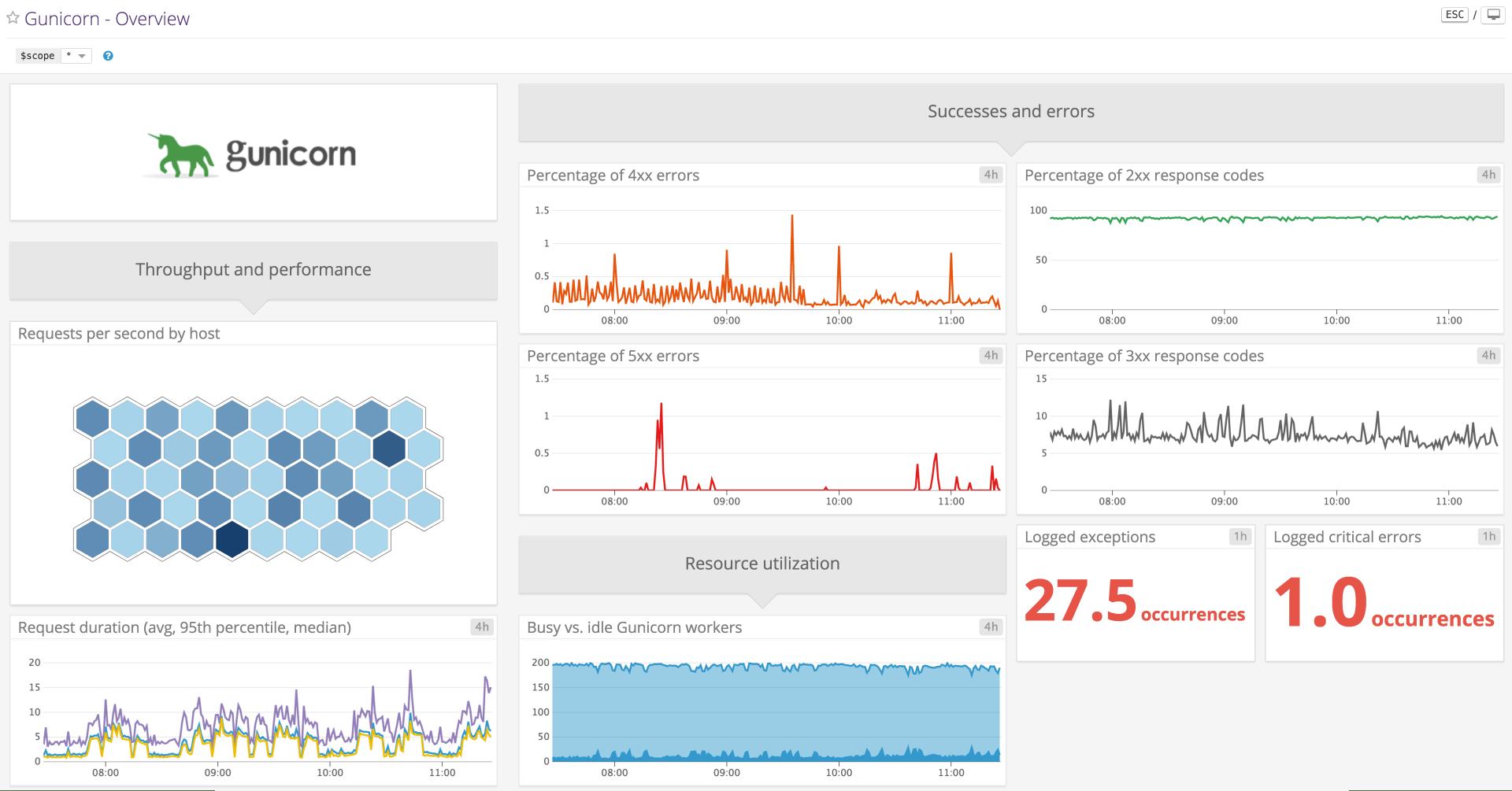 Monitoring Django performance with Datadog | Datadog