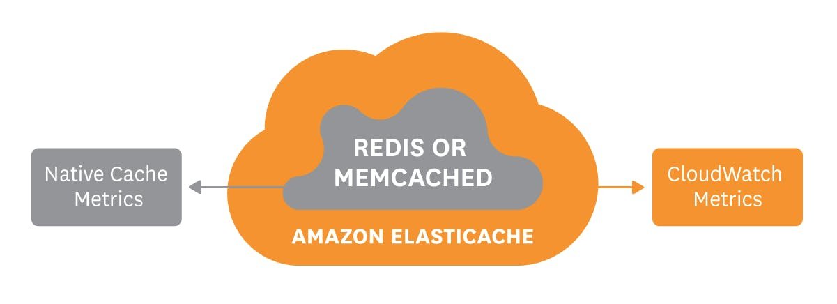 Monitoring ElastiCache performance metrics with Redis or Memcached