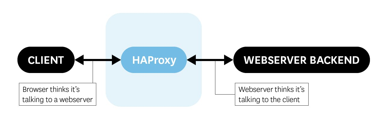 Monitoring HAProxy performance metrics | Datadog