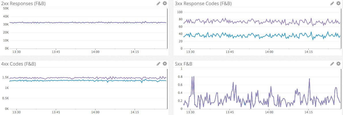 Monitoring HAProxy performance metrics | Datadog