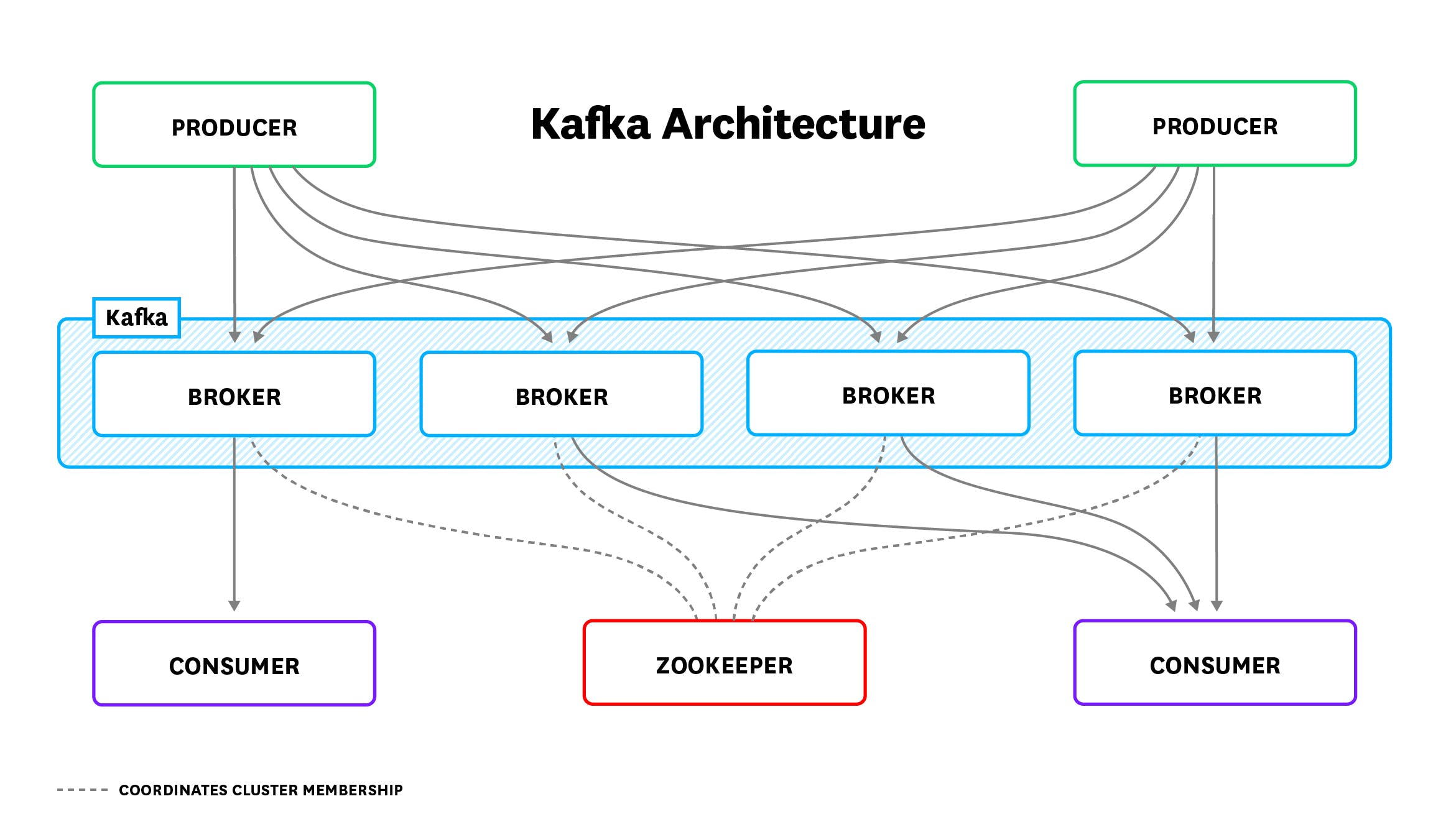Monitoring Kafka Performance Metrics