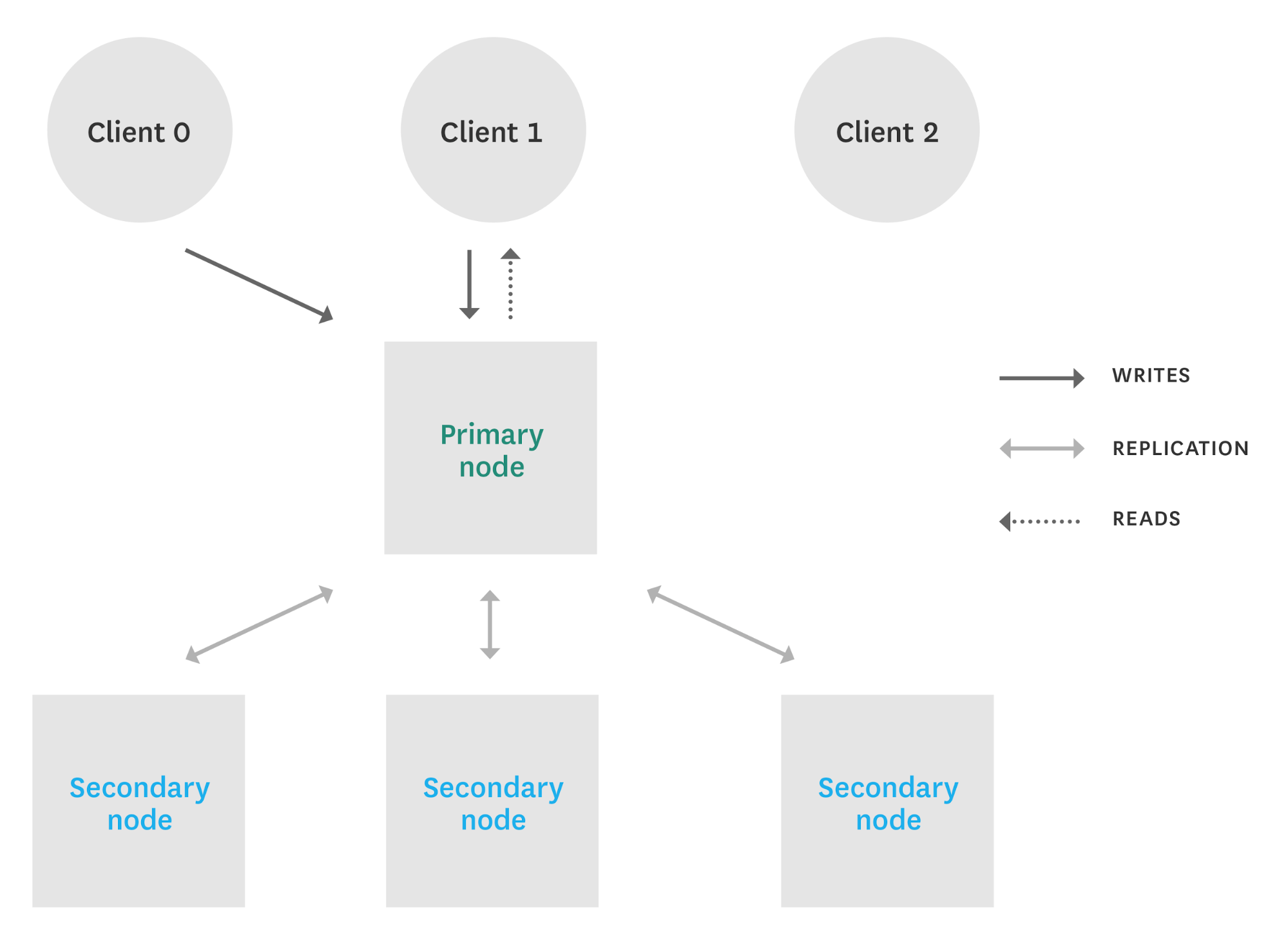 Monitoring MongoDB performance metrics (WiredTiger) | Datadog