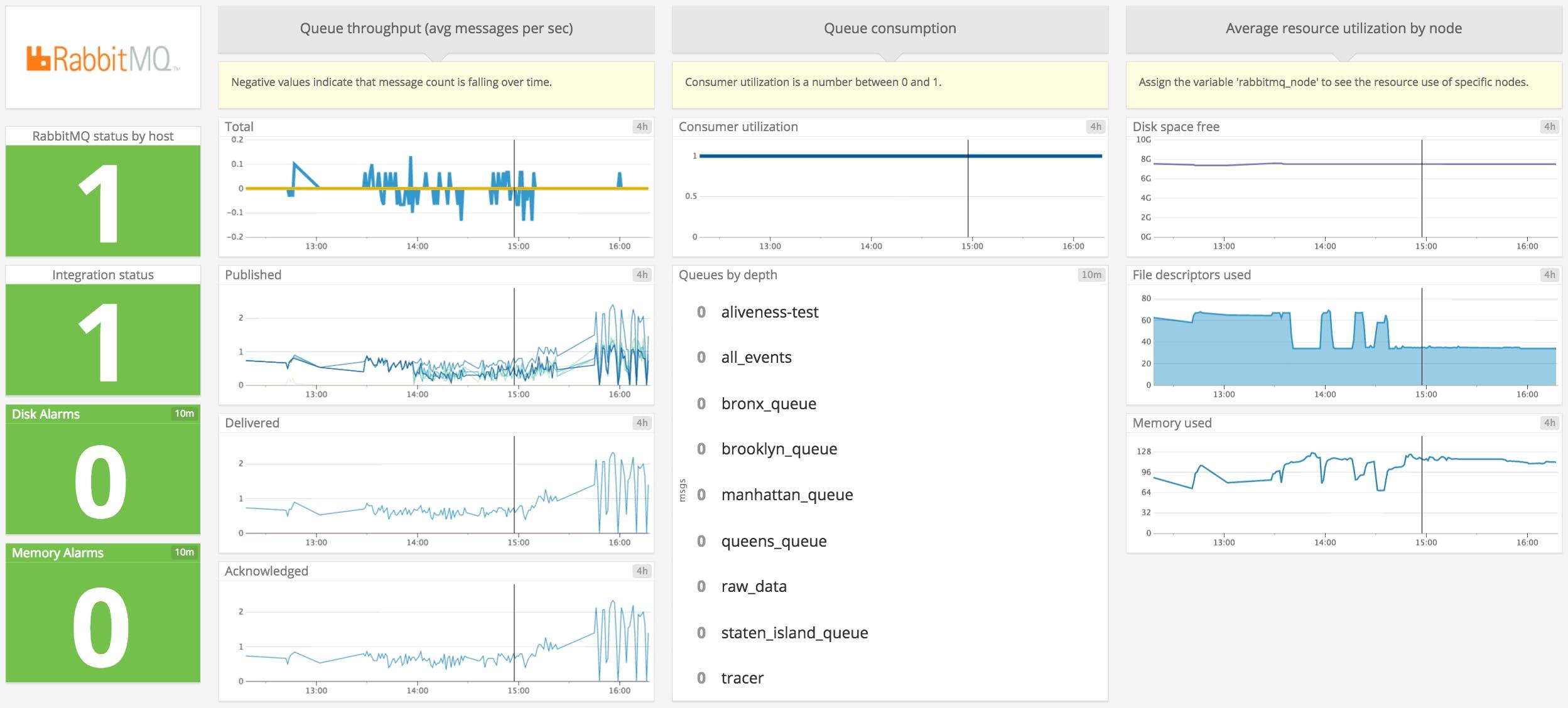 Monitoring RabbitMQ performance with Datadog | Datadog