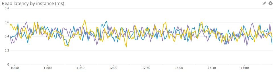 Monitoring RDS MySQL performance metrics | Datadog
